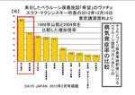 病気発生率の比較.jpg